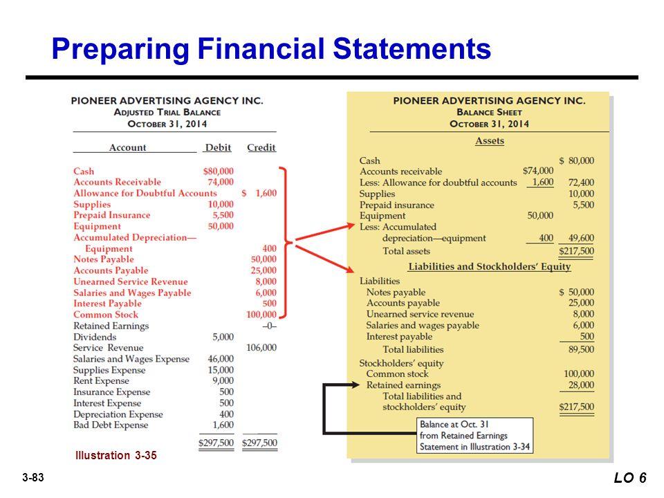 3-83 Preparing Financial Statements Illustration 3-35 LO 6