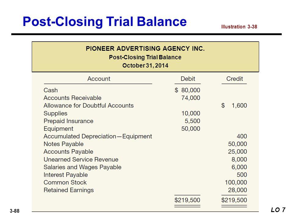 3-88 Post-Closing Trial Balance LO 7 Illustration 3-38 PIONEER ADVERTISING AGENCY INC. Post-Closing Trial Balance October 31, 2014