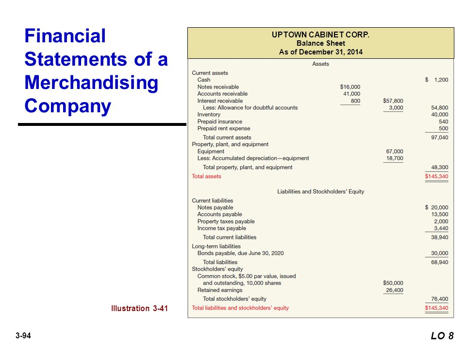 3-94 Financial Statements of a Merchandising Company LO 8 Illustration 3-41 UPTOWN CABINET CORP. Balance Sheet As of December 31, 2014