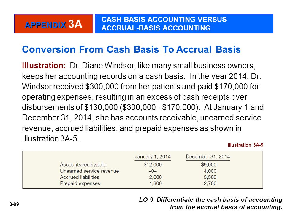 3-99 Conversion From Cash Basis To Accrual Basis Illustration: Dr. Diane Windsor, like many small business owners, keeps her accounting records on a c