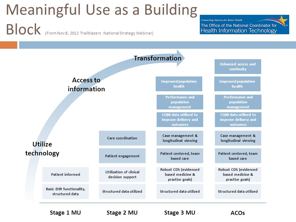 Meaningful Use as a Building Block (From Nov 8, 2012 Trailblazers National Strategy Webinar) Stage 2 MU ACOs Stage 3 MU Robust CDS (evidenced based medicine & practice goals) Patient centered, team based care Structured data utilized Care coordination Structured data utilized Case management & longitudinal viewing Robust CDS (evidenced based medicine & practice goals) Patient centered, team based care CQM data utilized to improve delivery and outcomes Structured data utilized Case management & longitudinal viewing Utilization of clinical decision support Performance and population management Patient engagement Stage 1 MU Basic EHR functionality, structured data Patient informed Utilize technology Access to information Transformation Improved population health CQM data utilized to improve delivery and outcomes Performance and population management Improved population health Enhanced access and continuity