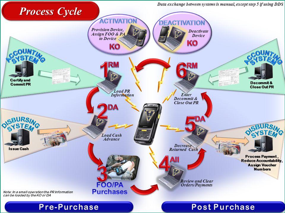 11 Basic Process Initial AOR Setup AOR structure User Registration CC Letter & PR Initial AOR Setup AOR structure User Registration CC Letter & PR Device Set Up 1.Resource Mgr-PR Info 2.