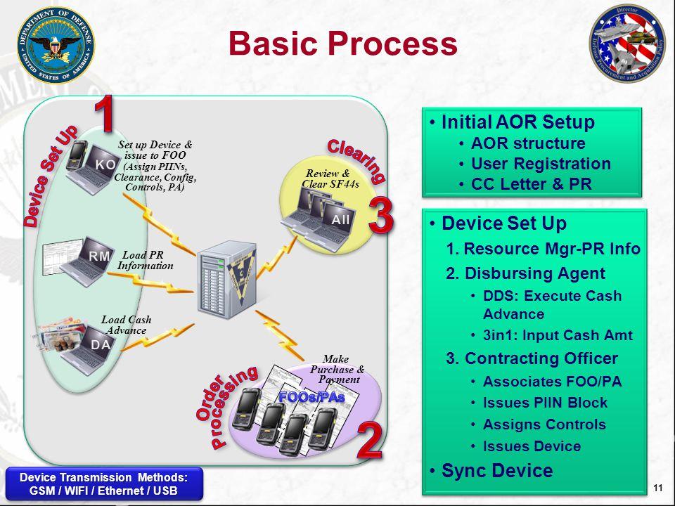 12 Add RM/DA/KO: Add Purchase Request RM = Resource Manager / DA = Disbursing Agent PR = Purchase Request / LOA = Line of Accounting