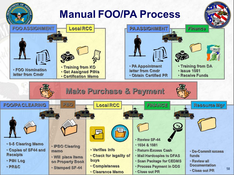 59 3in1 Tool Field Ordering, Receiving & Payment Automating the SF44 ActivityDateUsage Iraq PilotDec '10-July '1194 Orders, 847 Clearing Actions Afghanistan Pilot July '11-Present7 Orders, 53 Clearing Actions CJOA-Horn Of Africa (HOA) Jul '11- Present (AOR wide 1 Oct) 650 Orders, 2155 Clearing Actions Joint Dawn Training-Fort Bliss Jan '12Training over 180 personnel USAFINCOMMar '12Train the Trainer Device Transmission Methods: GSM/WIFI/Ethernet/USB GSM/WIFI/Ethernet/USB System Process User Survey Question (KO/FM/FOO) Agree Device was easy to use93% Executing a SF44 in the 3in1 Tool is easy95% Clearing a SF44 in the 3in1 Tool is easy94% 3in1 will save time in executing/clearing SF4496% 3in1 will help reduce errors when executing and clearing SF44s 92% 3in1 Tool should be used in DoD to process SF44 in contingency operations 97% System Description Automates 3 key processes into 1 solution normally accomplished with the SF 44 to purchase supplies & services used in contingency environments.