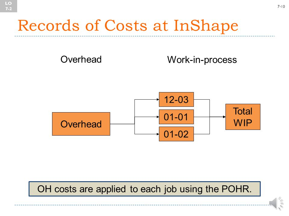 7-9 Records of Costs at InShape Labor Work-in-process Direct labor Labor Indirect labor Overhead 12-03 01-01 01-02 Total WIP LO 7-2