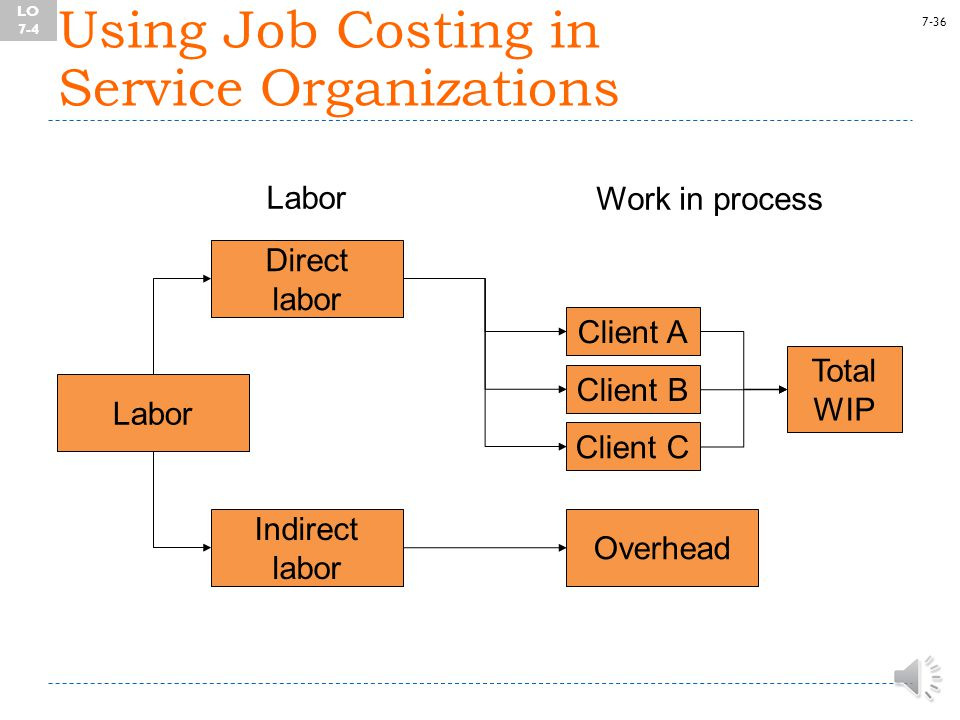 7-35 Using Job Costing in Service Organizations LO 7-4 Apply job costing methods in service organizations.