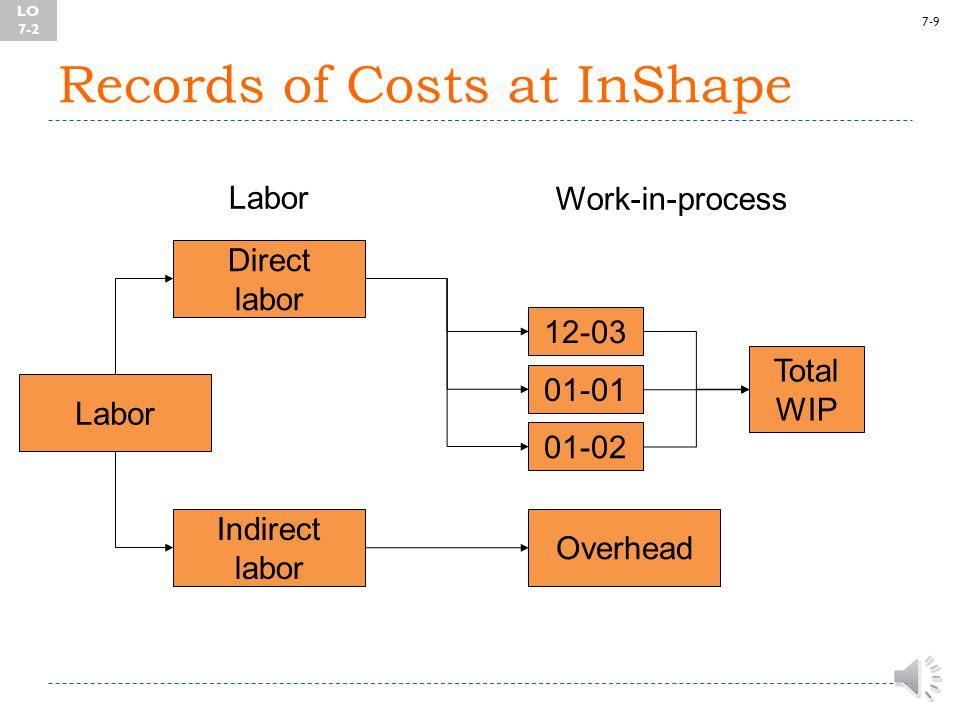 7-8 Records of Costs at InShape Materials Work-in-process Direct materials Raw materials Indirect materials Overhead 12-03 01-01 01-02 Total WIP LO 7-