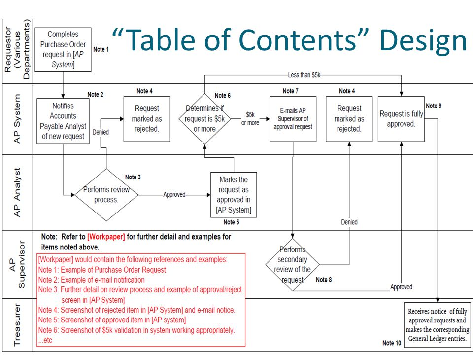 """Table of Contents"" Design"