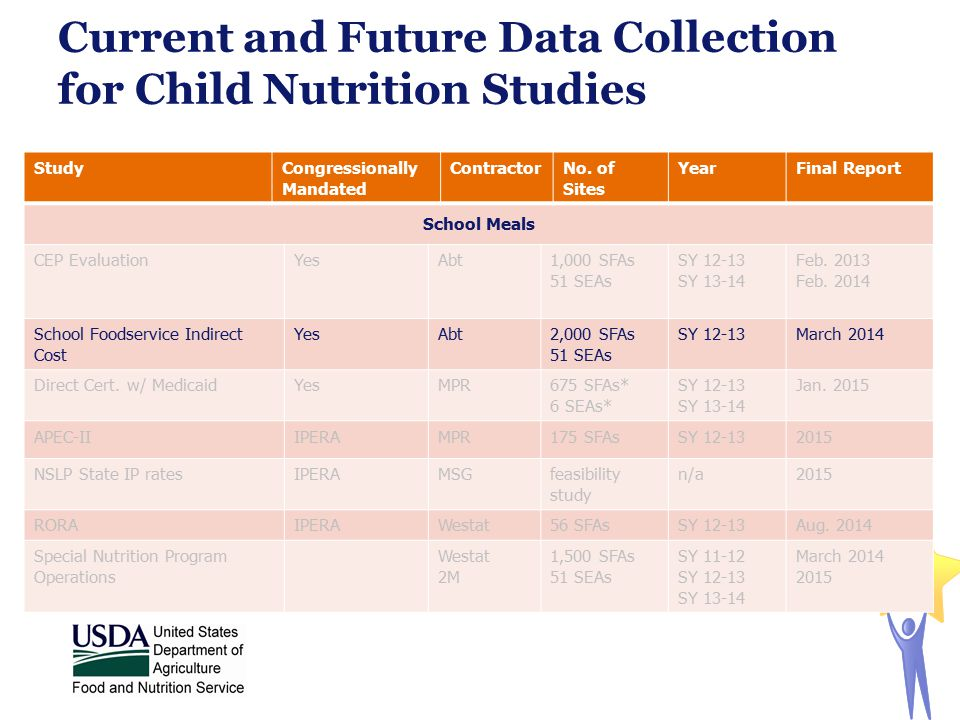 Current and Future Data Collection for Child Nutrition Studies StudyCongressionally Mandated ContractorNo. of Sites YearFinal Report School Meals CEP