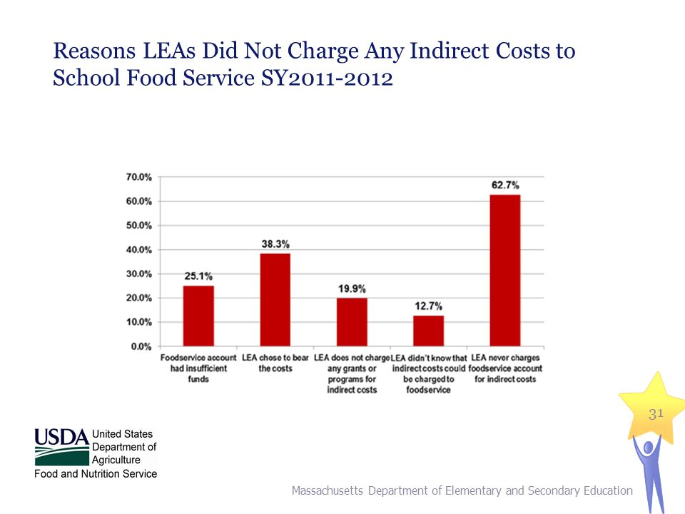 Reasons LEAs Did Not Charge Any Indirect Costs to School Food Service SY2011-2012 Massachusetts Department of Elementary and Secondary Education 31