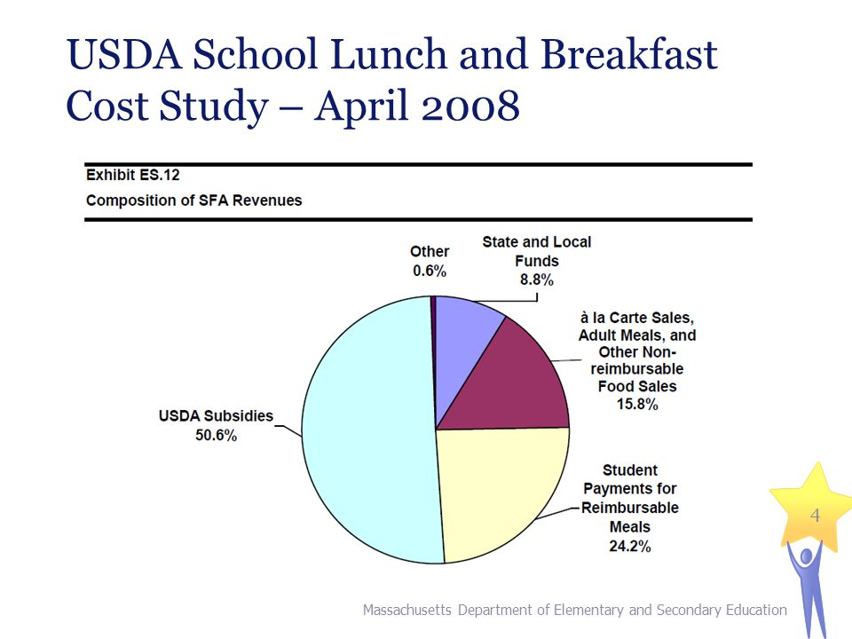 USDA School Lunch and Breakfast Cost Study – April 2008 Massachusetts Department of Elementary and Secondary Education 4