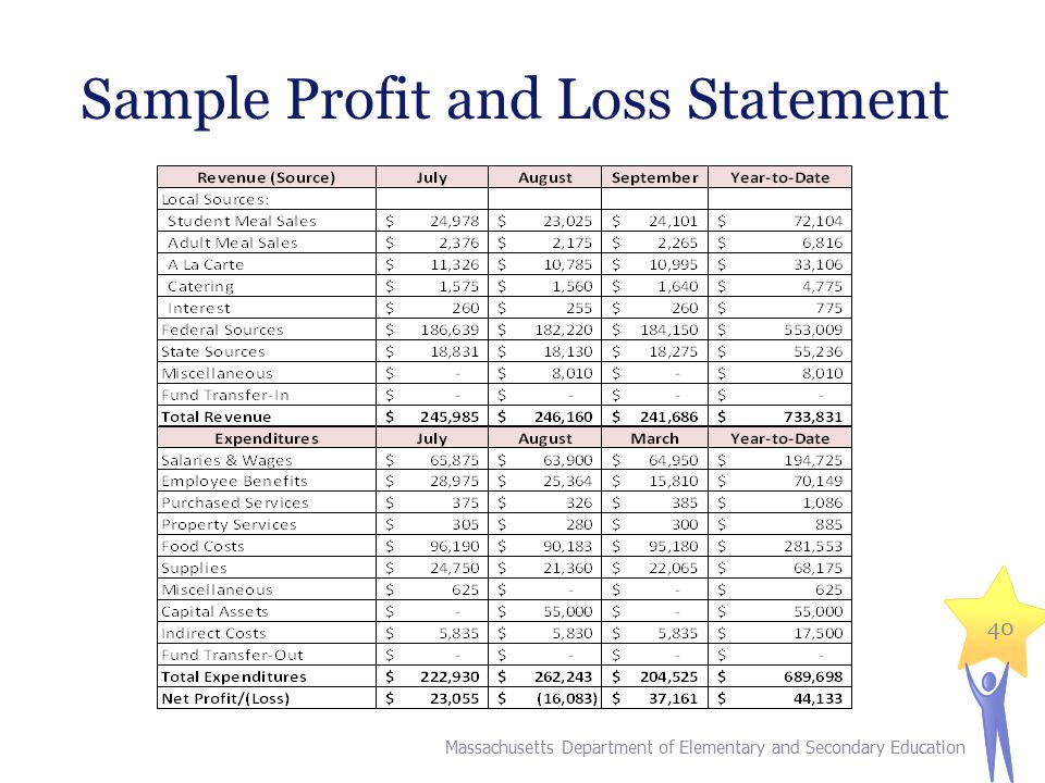 Sample Profit and Loss Statement Massachusetts Department of Elementary and Secondary Education 40