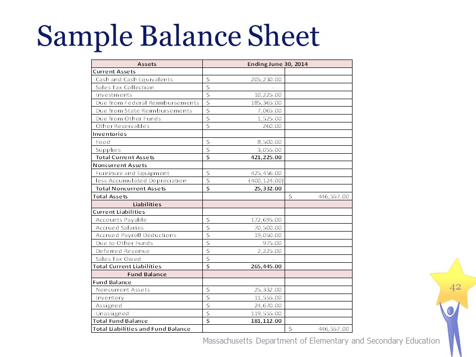 Sample Balance Sheet Massachusetts Department of Elementary and Secondary Education 42