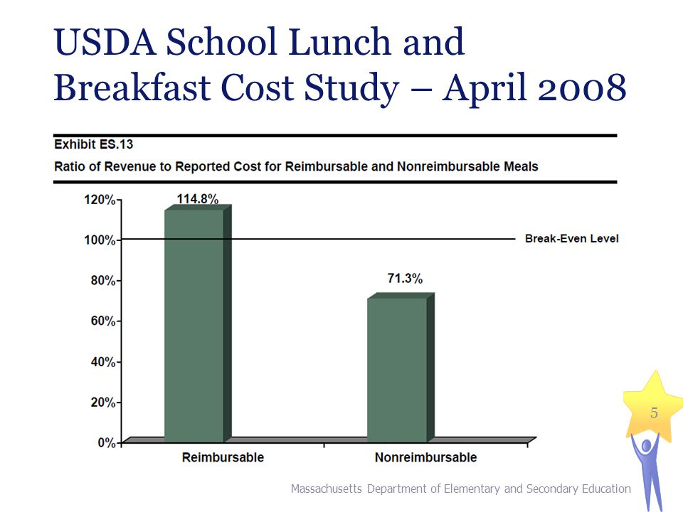 USDA School Lunch and Breakfast Cost Study – April 2008 Massachusetts Department of Elementary and Secondary Education 5