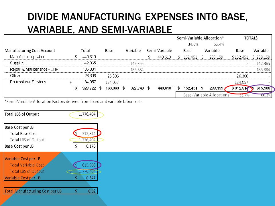 DIVIDE MANUFACTURING EXPENSES INTO BASE, VARIABLE, AND SEMI-VARIABLE