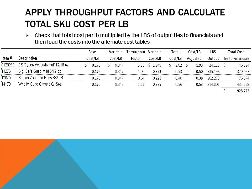 APPLY THROUGHPUT FACTORS AND CALCULATE TOTAL SKU COST PER LB  Check that total cost per lb multiplied by the LBS of output ties to financials and then load the costs into the alternate cost tables