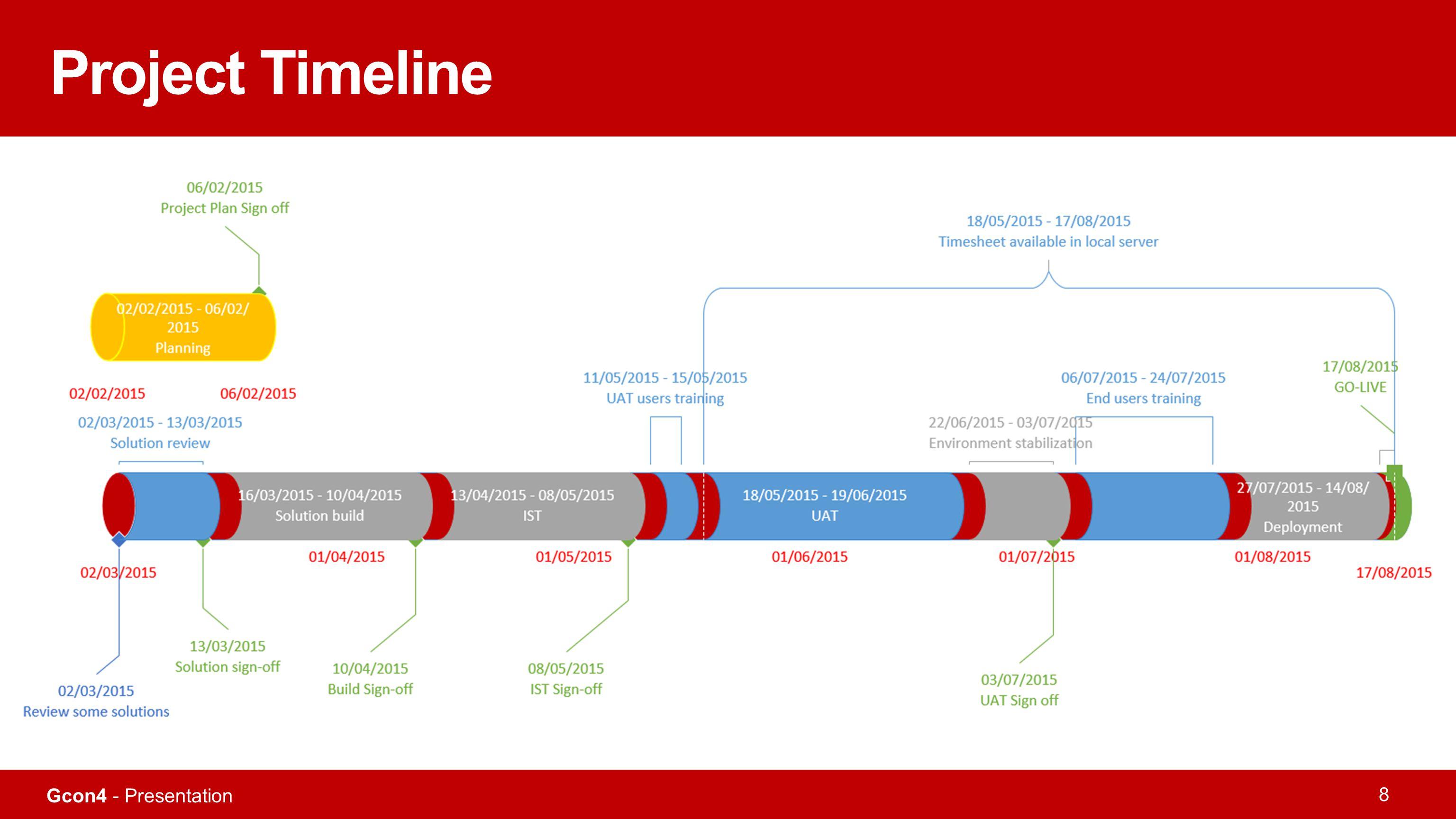 Gcon4 - Presentation 8 Project Timeline