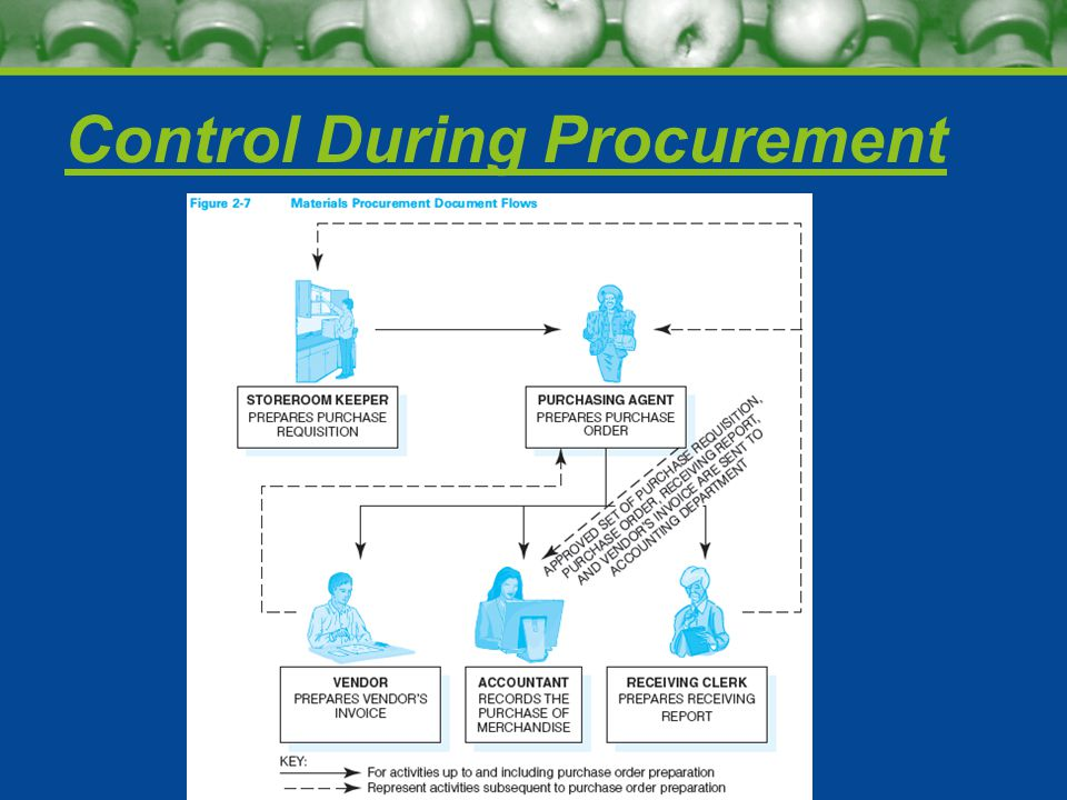 Control During Procurement