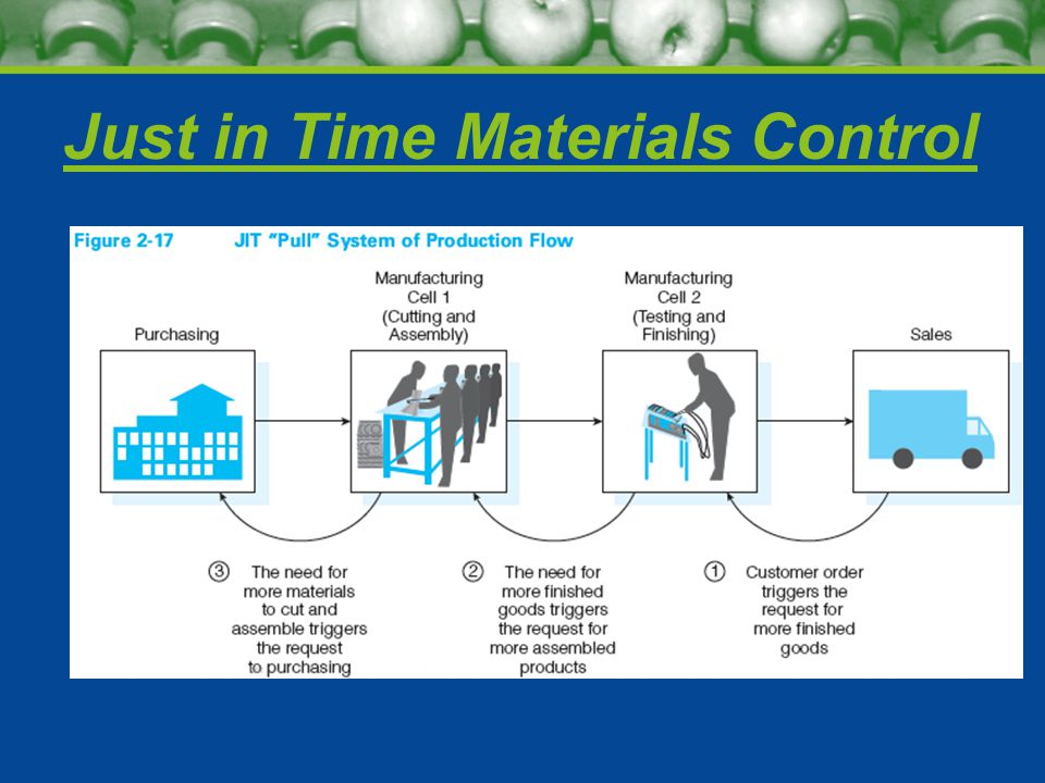 Just in Time Materials Control