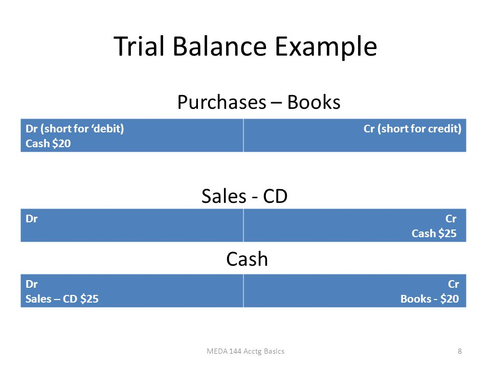 Trial Balance Example Purchases – Books Sales - CD Cash MEDA 144 Acctg Basics8 Dr (short for 'debit) Cash $20 Cr (short for credit) Dr Cr Cash $25 Dr Sales – CD $25 Cr Books - $20