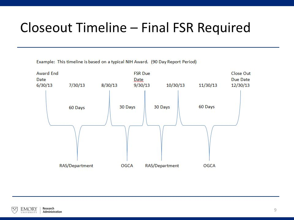 Closeout Timeline – Final FSR Required 9