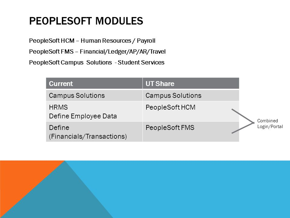 PEOPLESOFT HCM Human Resource Data  Interviewing, Hiring, Promotions, Retiring, Appointments Employee Self Service  Address Change, W-4 tax information, direct deposit, view paycheck Time and Attendance  Timecard Absence Management  Enter absences