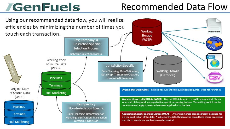 Recommended Data Flow Fuel Marketing Terminals Pipelines Tax Specific / Non-Jurisdiction Specific Data Cleansing; Data Validation; Matching Verification; Transaction Creation & Omission Tax; Company; & Jurisdiction Specific Selection Process Schedule Selection Process Data Feeds Working Storage (Historical) Jurisdiction Specific Data Cleansing; Data Validation; Data Prep; Transaction Creation, Omission & Summary Working Storage (WSTF) Fuel Marketing Terminals Pipelines Original Copy of Source Data (OSOR) Working Copy of Source Data (WSOR) Original SOR Data {OSOR} - Maintains source format & values as acquired.