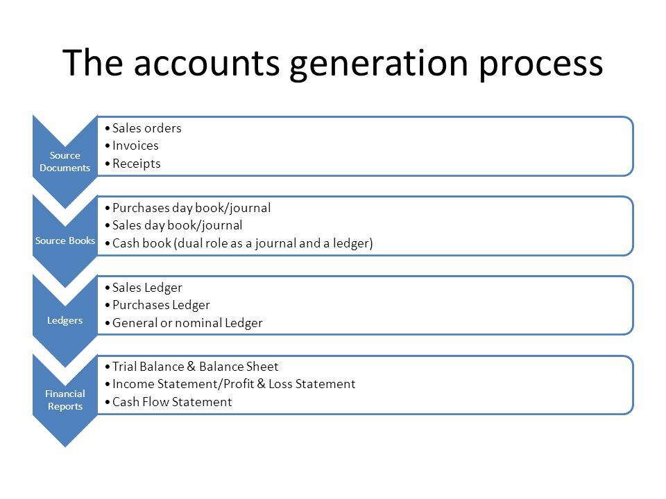 The accounts generation process Source Documents Sales orders Invoices Receipts Source Books Purchases day book/journal Sales day book/journal Cash book (dual role as a journal and a ledger) Ledgers Sales Ledger Purchases Ledger General or nominal Ledger Financial Reports Trial Balance & Balance Sheet Income Statement/Profit & Loss Statement Cash Flow Statement