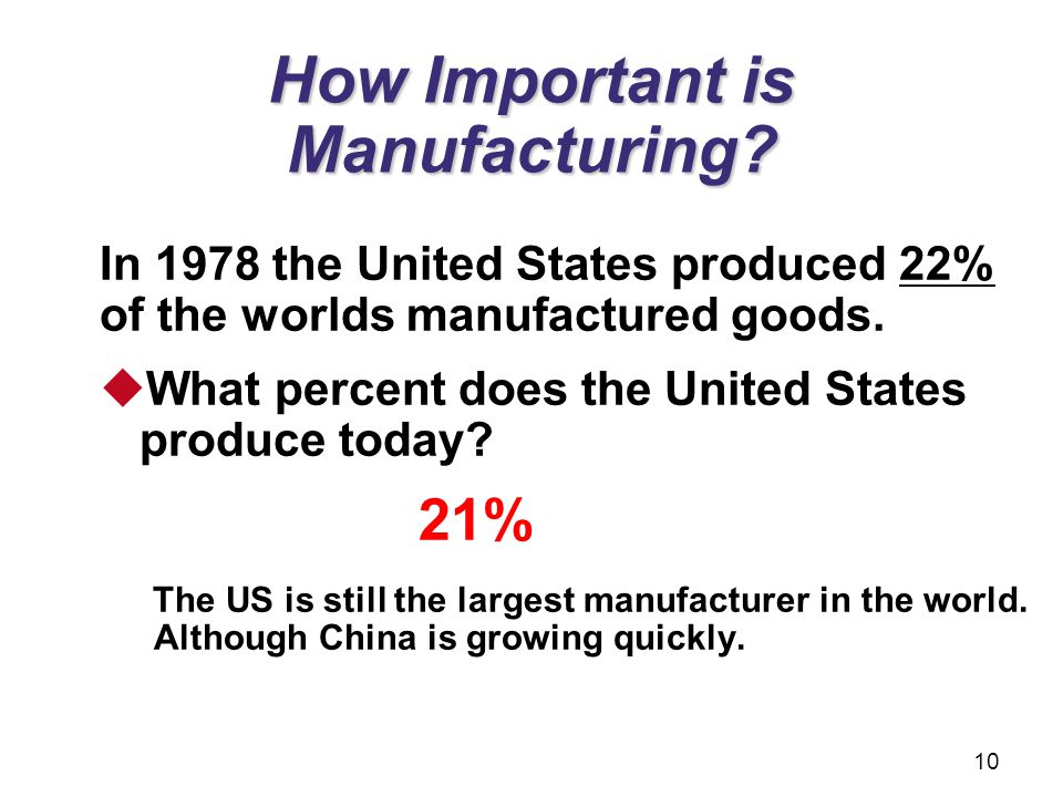 How Important is Manufacturing? In 1978 the United States produced 22% of the worlds manufactured goods.  What percent does the United States produce