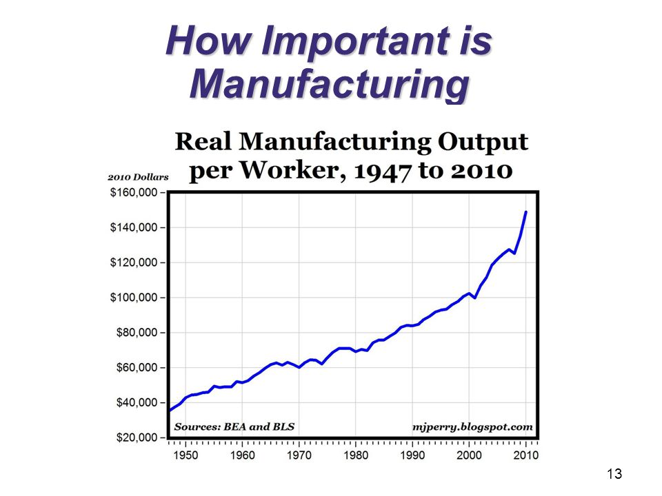How Important is Manufacturing 13