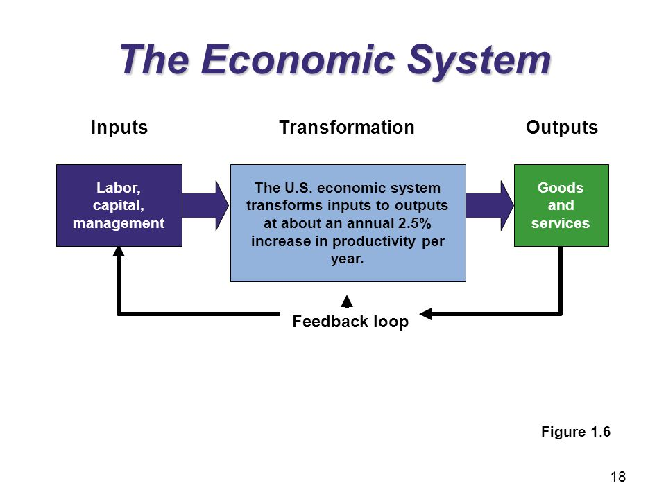 Feedback loop Outputs Goods and services Transformation The U.S. economic system transforms inputs to outputs at about an annual 2.5% increase in prod