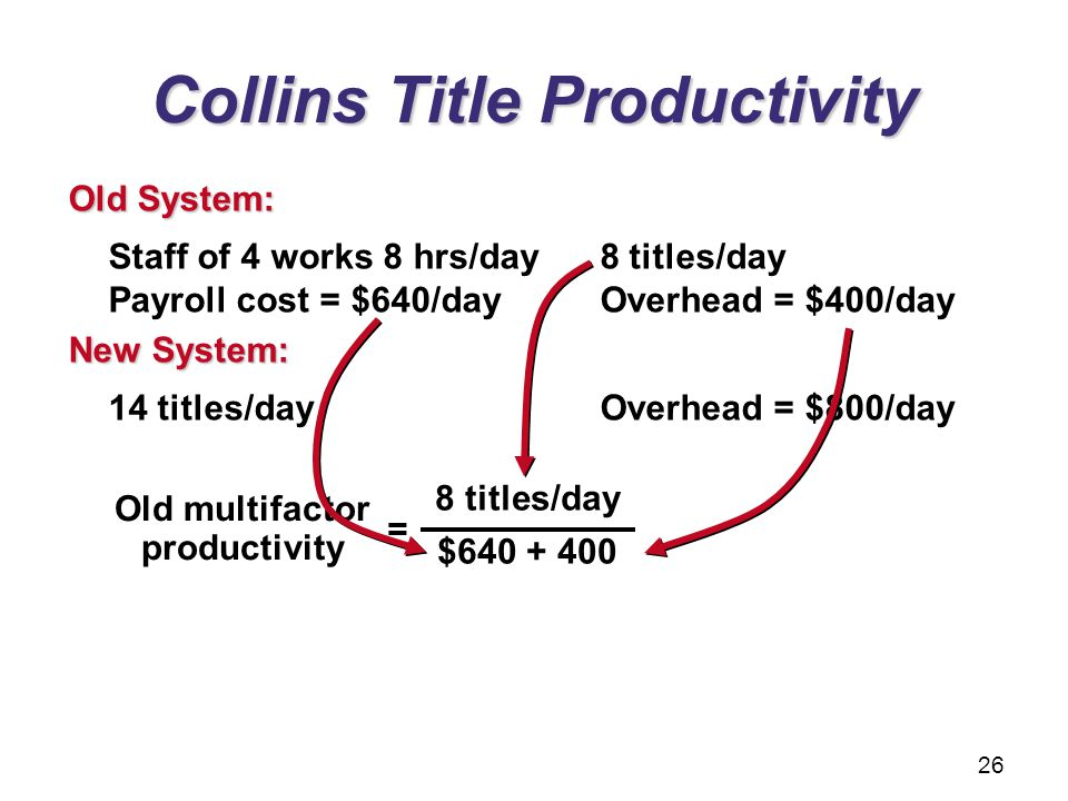 Collins Title Productivity Staff of 4 works 8 hrs/day 8 titles/day Payroll cost = $640/day Overhead = $400/day Old System: 14 titles/day Overhead = $8