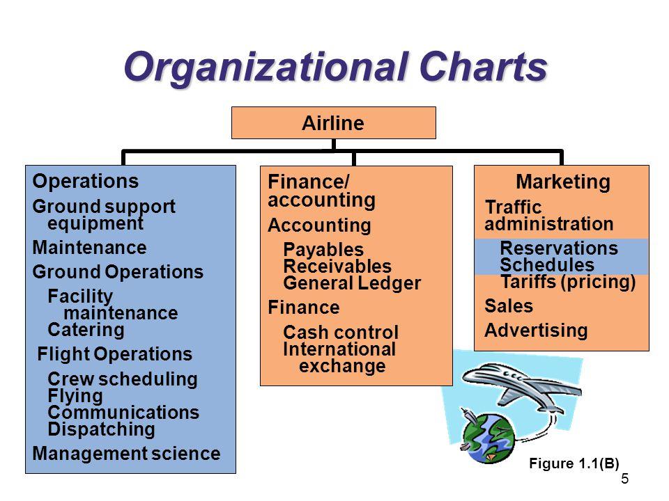 Organizational Charts Operations Ground support equipment Maintenance Ground Operations Facility maintenance Catering Flight Operations Crew schedulin