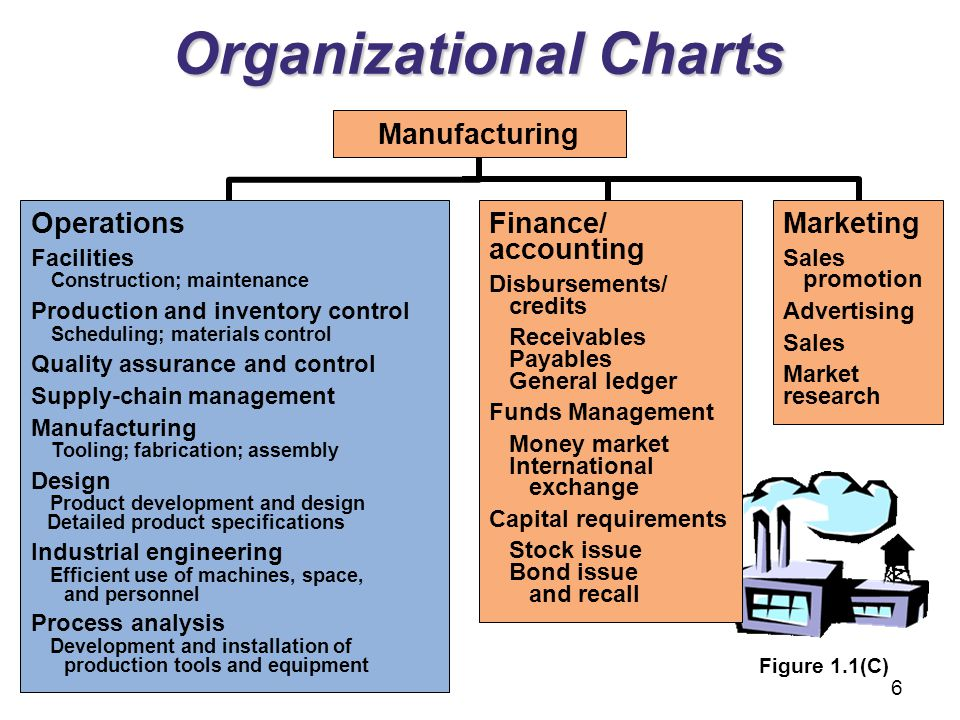 Marketing Sales promotion Advertising Sales Market research Organizational Charts Operations Facilities Construction; maintenance Production and inven