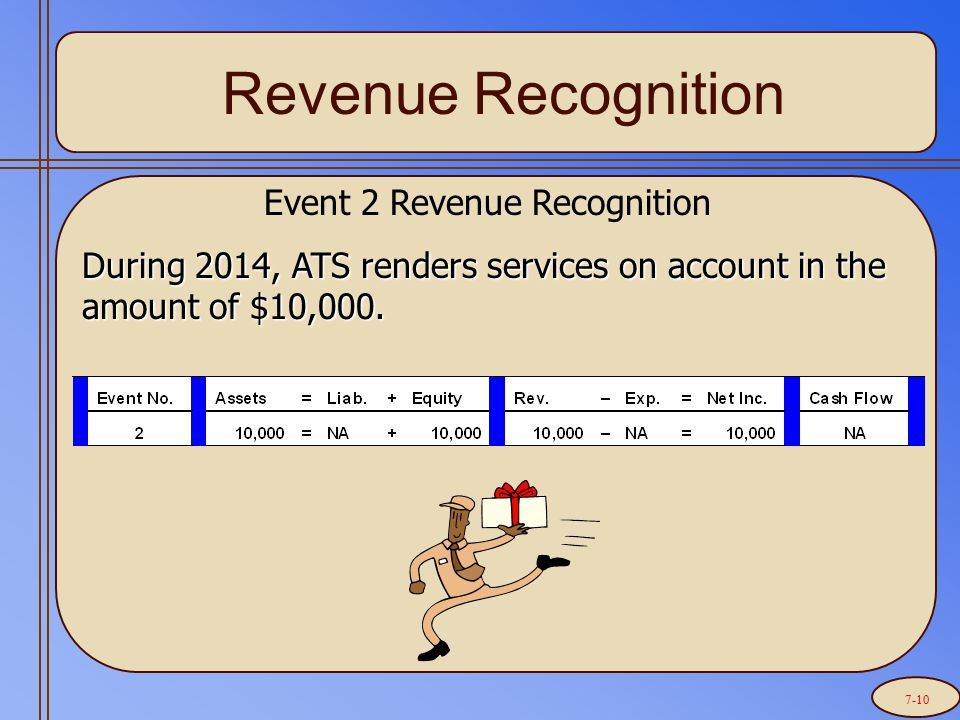 Revenue Recognition Event 2 Revenue Recognition During 2014, ATS renders services on account in the amount of $10,000.