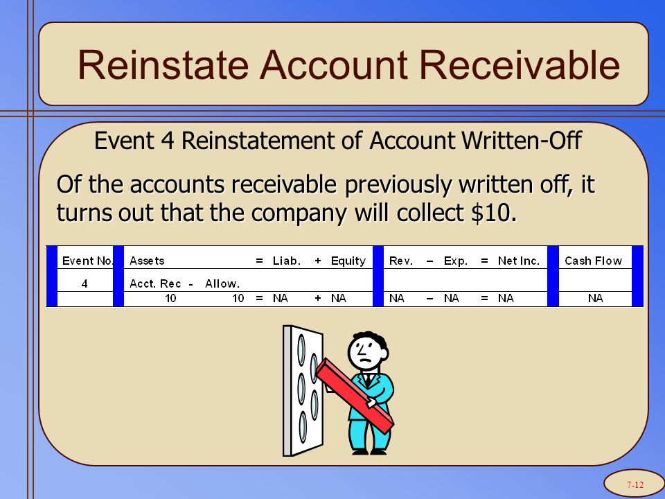 Reinstate Account Receivable Event 4 Reinstatement of Account Written-Off Of the accounts receivable previously written off, it turns out that the company will collect $10.
