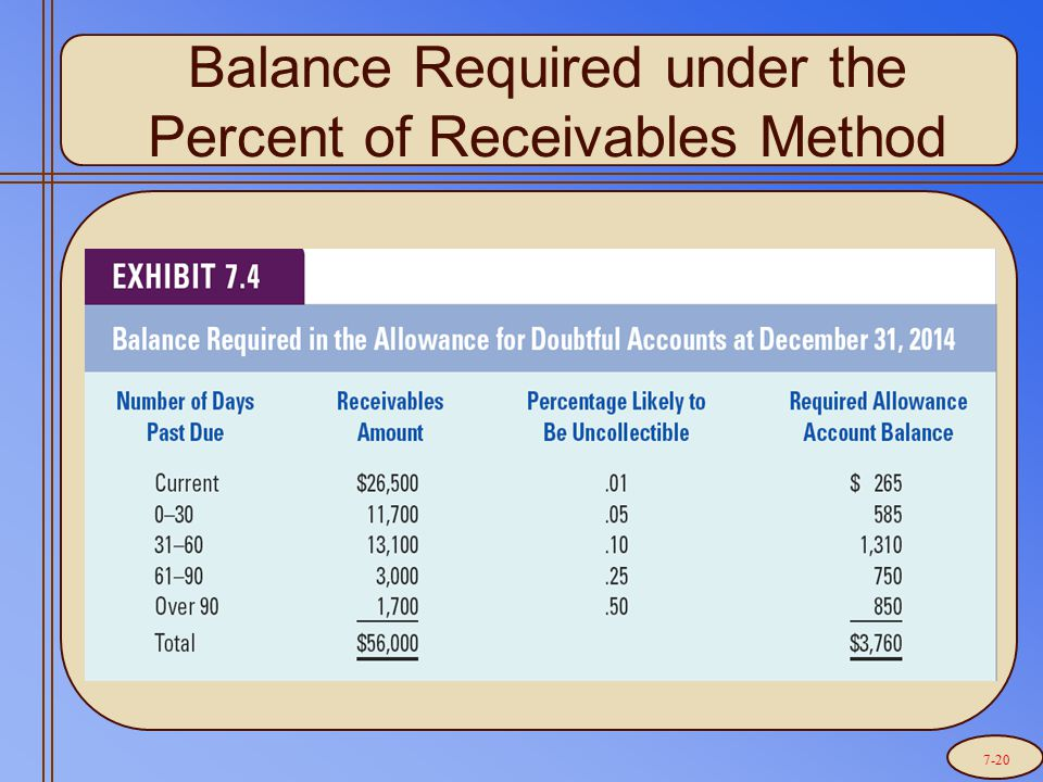 Balance Required under the Percent of Receivables Method 7-20