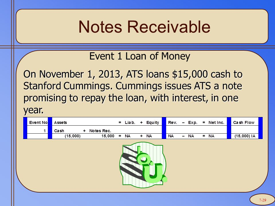 Notes Receivable Event 1 Loan of Money On November 1, 2013, ATS loans $15,000 cash to Stanford Cummings.