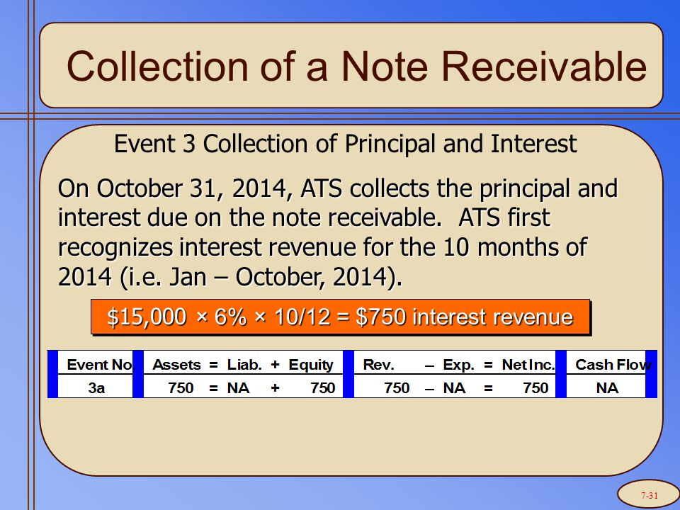 Collection of a Note Receivable Event 3 Collection of Principal and Interest On October 31, 2014, ATS collects the principal and interest due on the note receivable.