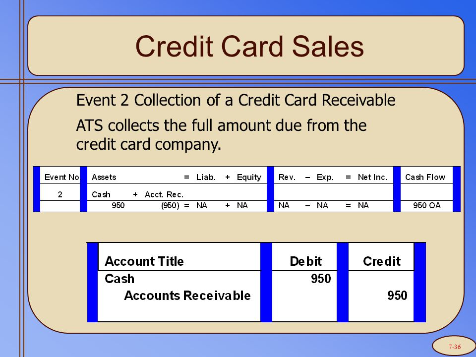 Credit Card Sales Event 2 Collection of a Credit Card Receivable ATS collects the full amount due from the credit card company.