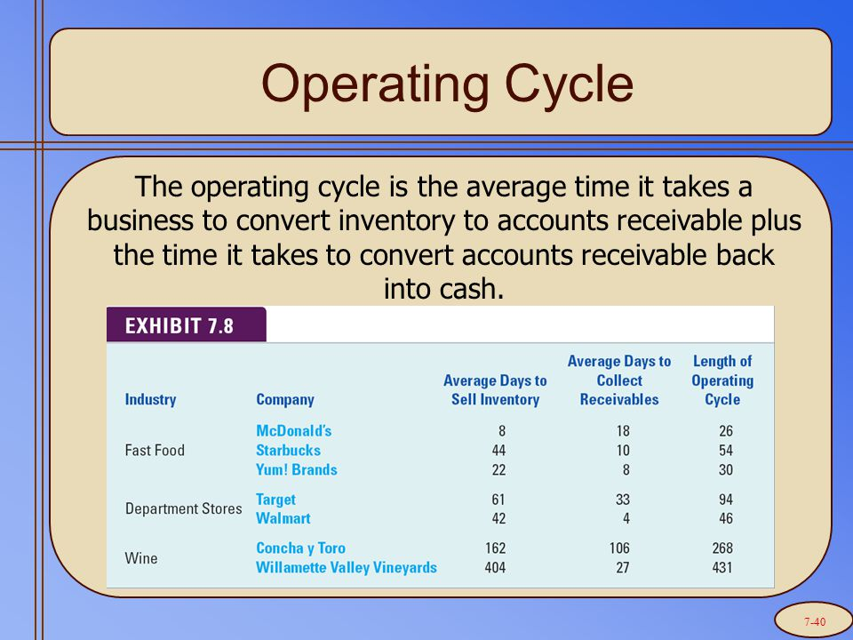 Operating Cycle The operating cycle is the average time it takes a business to convert inventory to accounts receivable plus the time it takes to convert accounts receivable back into cash.