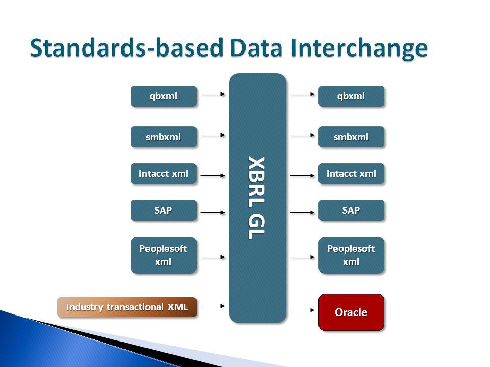 Standards-based Data Interchange OracleOracle Industry transactional XML XBRL GL qbxmlqbxml smbxmlsmbxml Intacct xml SAPSAP PeoplesoftxmlPeoplesoftxml qbxmlqbxml smbxmlsmbxml SAPSAP PeoplesoftxmlPeoplesoftxml