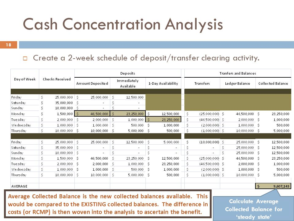 Cash Concentration Analysis 18  Create a 2-week schedule of deposit/transfer clearing activity. Average Collected Balance is the new collected balanc