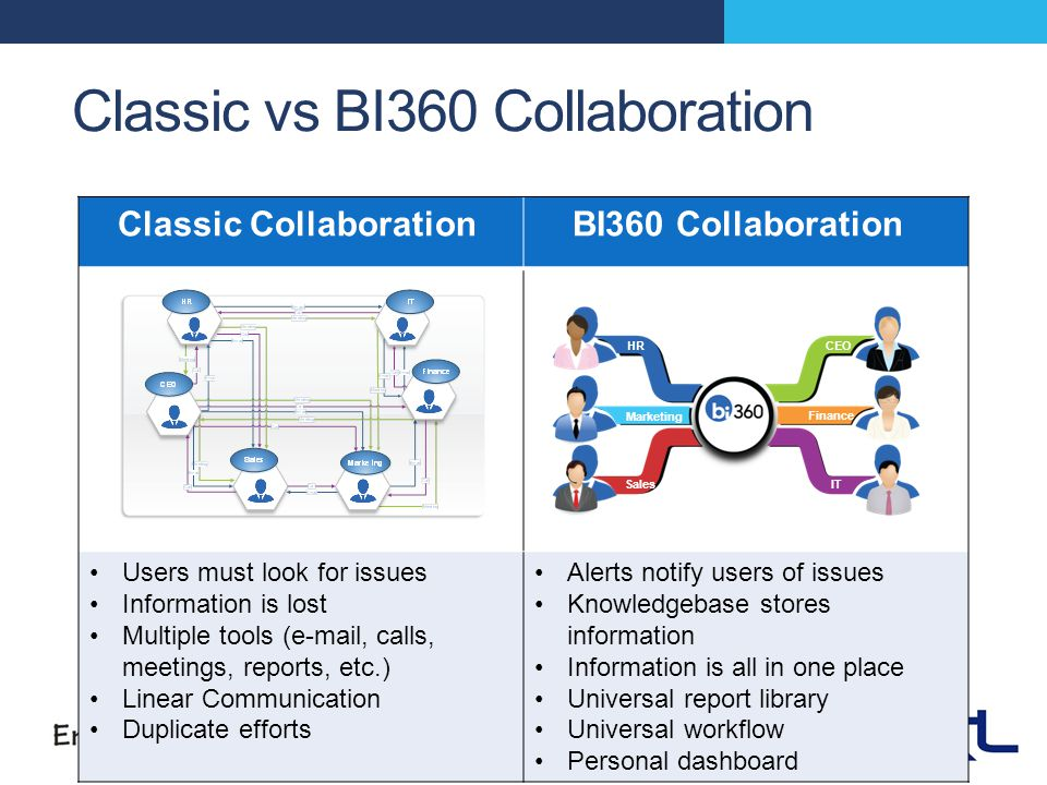 CEO Sales IT Financ e Marketing Classic vs BI360 Collaboration Classic Collaboration BI360 Collaboration Users must look for issues Information is lost Multiple tools (e-mail, calls, meetings, reports, etc.) Linear Communication Duplicate efforts Alerts notify users of issues Knowledgebase stores information Information is all in one place Universal report library Universal workflow Personal dashboard CEOHR SalesIT Finance Marketing