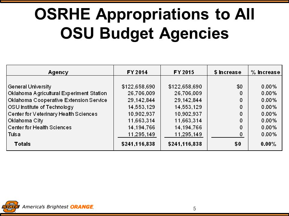 5 OSRHE Appropriations to All OSU Budget Agencies