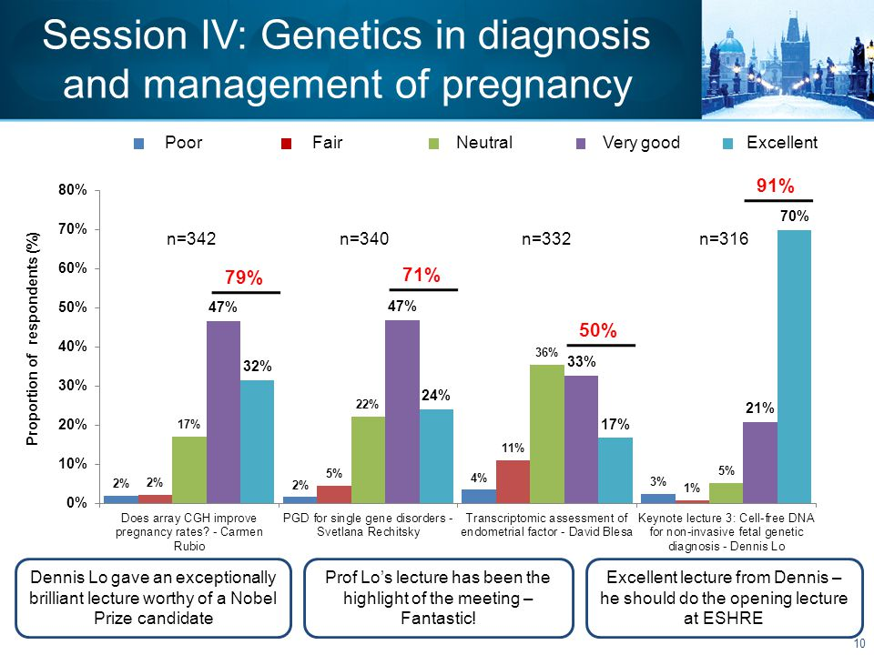 Session IV: Genetics in diagnosis and management of pregnancy Dennis Lo gave an exceptionally brilliant lecture worthy of a Nobel Prize candidate Prof Lo's lecture has been the highlight of the meeting – Fantastic.
