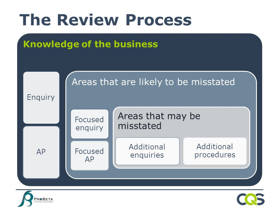 The Review Process Knowledge of the business EnquiryAP Areas that are likely to be misstated Focused enquiry Focused AP Areas that may be misstated Additional enquiries Additional procedures