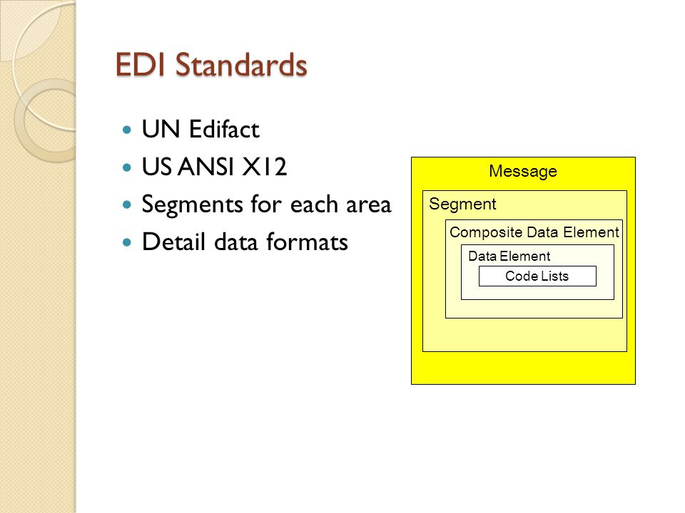 EDI Standards UN Edifact US ANSI X12 Segments for each area Detail data formats Message Segment Composite Data Element Data Element Code Lists