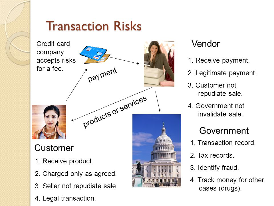 Transaction Risks payment products or services Vendor Customer Government 1. Receive payment. 2. Legitimate payment. 3. Customer not repudiate sale. 4