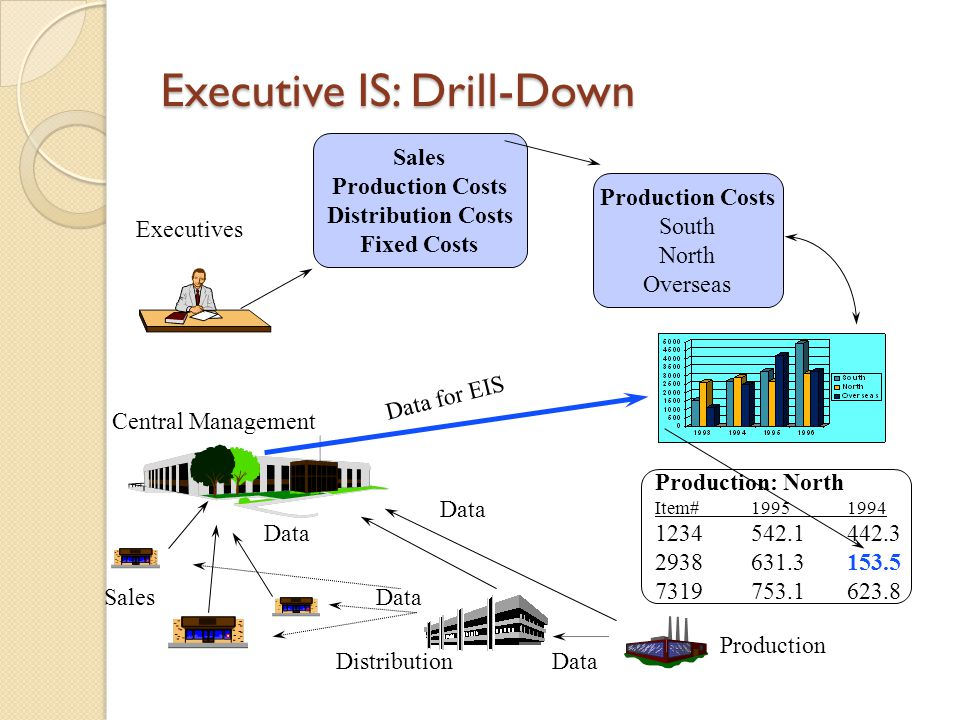 Executive IS: Drill-Down Production Distribution Sales Central Management Executives Data Sales Production Costs Distribution Costs Fixed Costs Produc